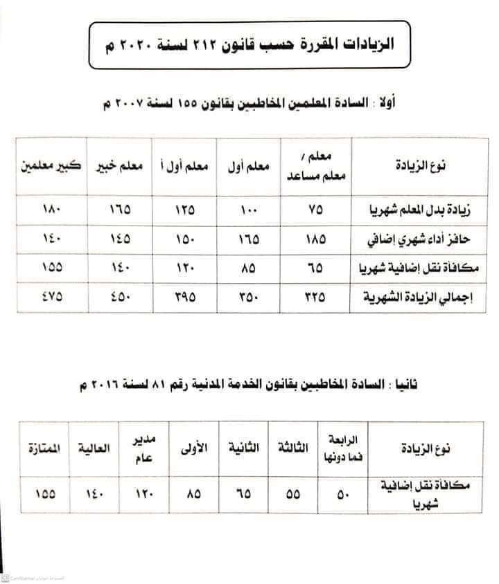 الصفحة الرسمية للوزارة بشاير 2021.. زيادة مرتبات المعلمين وأجور الموظفين .. تفاصيل 13058410