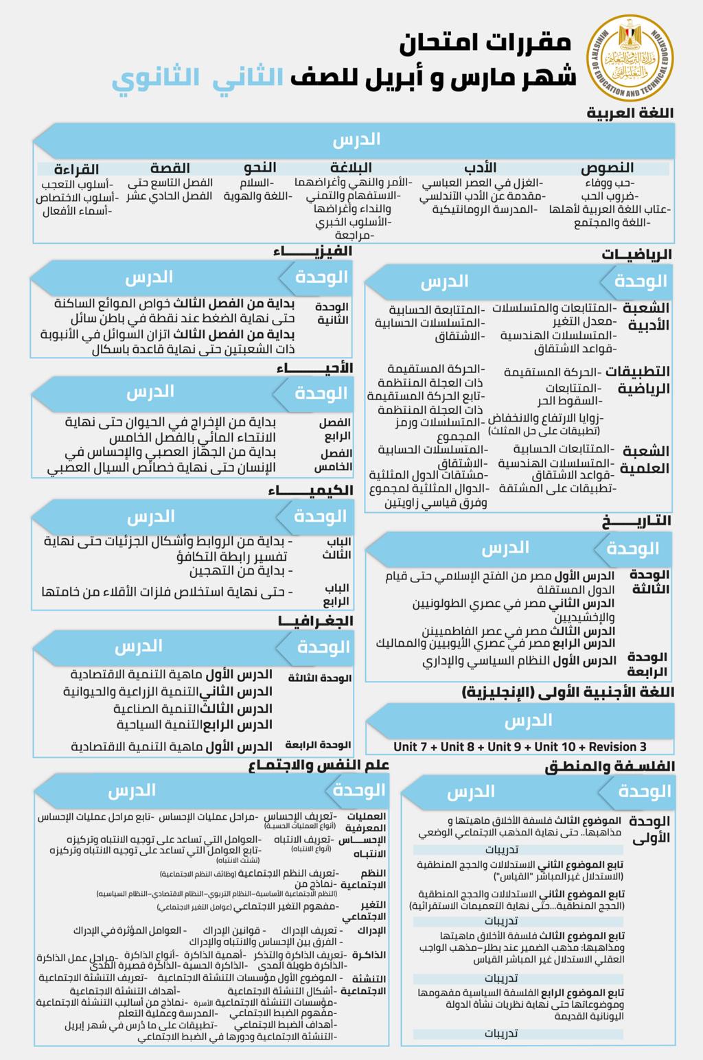 مقررات ومناهج امتحان شهر أبريل للصفوف الأول والثاني الثانوي من خلال الجداول التالية. 16378911
