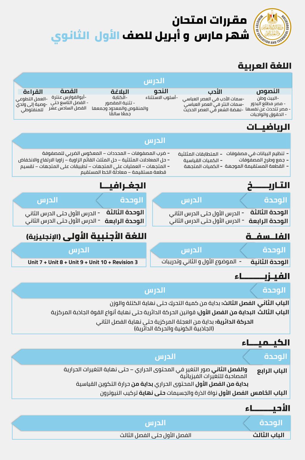 مقررات ومناهج امتحان شهر أبريل للصفوف الأول والثاني الثانوي من خلال الجداول التالية. 16482513
