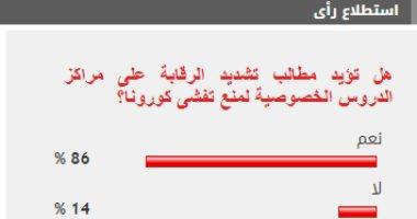 نتيجة استطلاع رأى أكبر جريدة - 86% من القراء يؤيدون تشديد الرقابة على مراكز الدروس الخصوصية لمنع تفشى كورونا 20210110