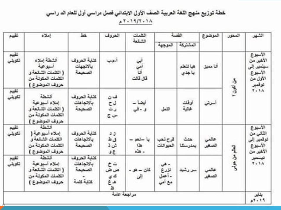توزيع منهج اللغة العربية و أهداف تدريسها فى التعليم الإبتدائى و الخاصة للصف الأول الإبتدائى منهج جديد2019 41664710