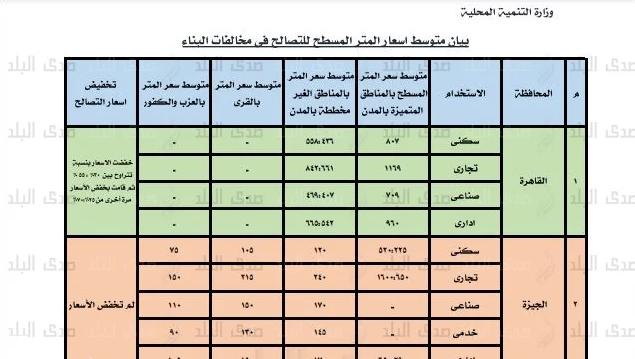 بعد التخفيض تعرف الأسعار  الجديدة للتصالح في مخالفات البناء بـ 23 محافظة 46310