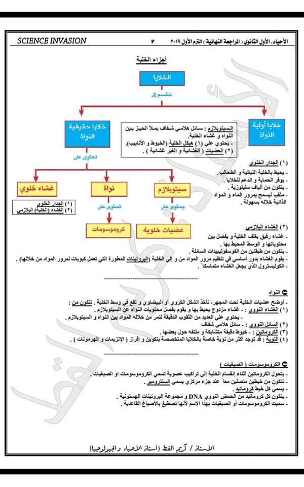 ليلة امتحان أحياء الأول الثانوى2019 49897410