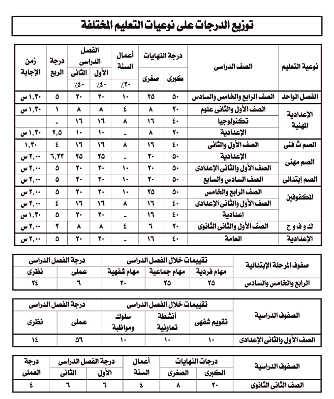درجات التلاميذ المراحل المختلفة  51890310