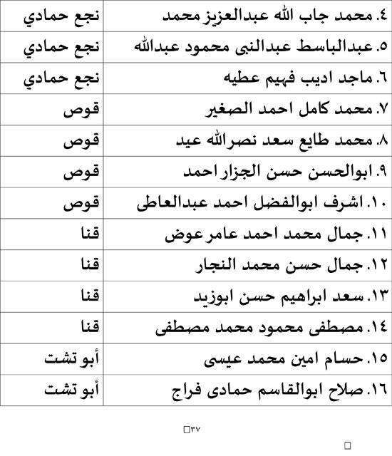 ننشر النتائج الرسمية لإنتخانات مجلس النواب2020 المرحلة الأولى كل المحافظات و جولات الإعادة إجازة للمدارس التى بهاانتخابات فقط 67660-10