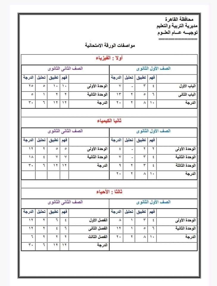 مواصفات امتحانات الصفين الأول والثانى الثانوى 2020 كيمياء و فيزياء و أحياءو لغة عربية  79080810