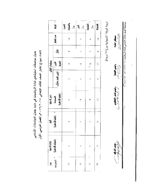 مواصفات الورقة الإمتحانية رياضيات للصف الثالث الإبتدائى ترم أول2019 Math_e27