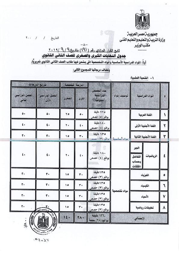 الدرجات الفعلية  للصف الثانى الثانوى لكل المواد2020 و تعليمات دخول امتحانات الصفين الأول والثانى الثانوى يناير Minist17