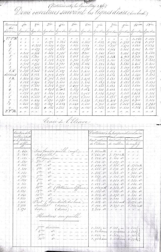 SAGITTAIRE - Canonnière de station - 1882 - Éch : 1/50 - Page 2 Devis_13