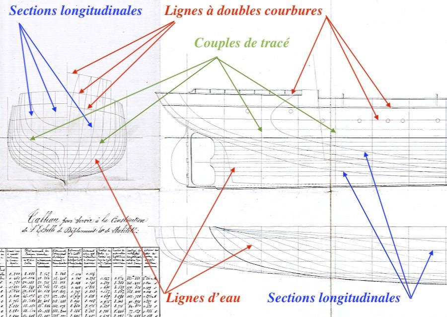 SAGITTAIRE - Canonnière de station - 1882 - Éch : 1/50 - Page 2 Lignes10