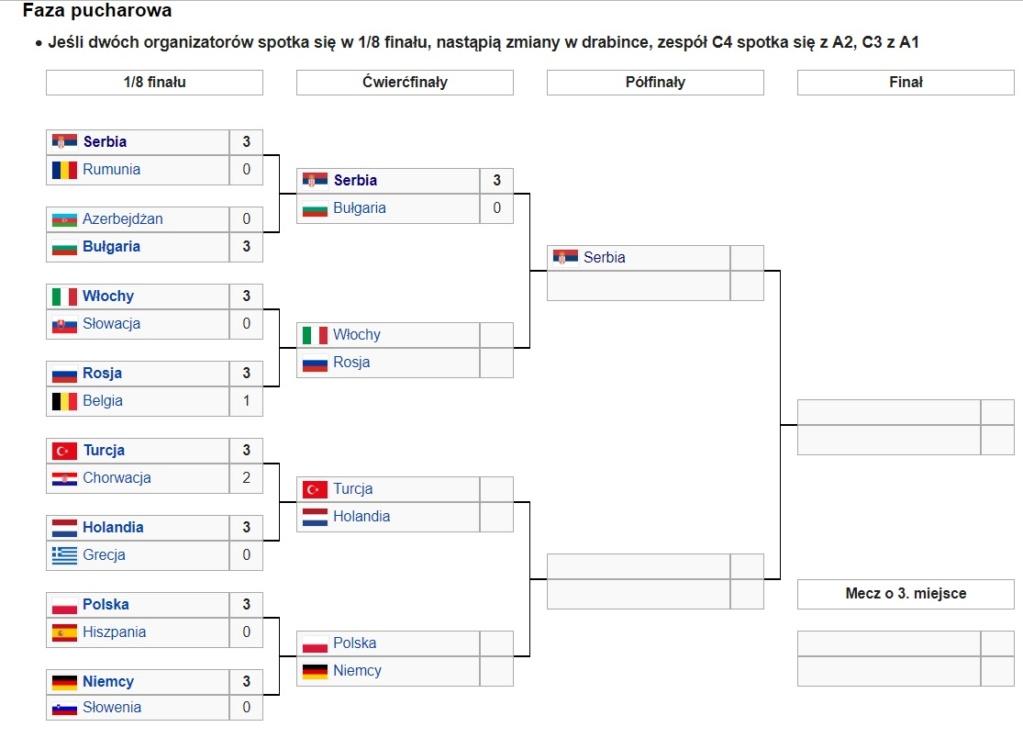 Mistrzostwa Europy w Siatkówce kobiet - Polska/Węgry/Turcja/Słowacja 2019 Drabin13