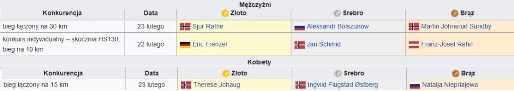 Mistrzostwa Świata w Narciarstwie Klasycznym - Seefeld 2019 Medale11