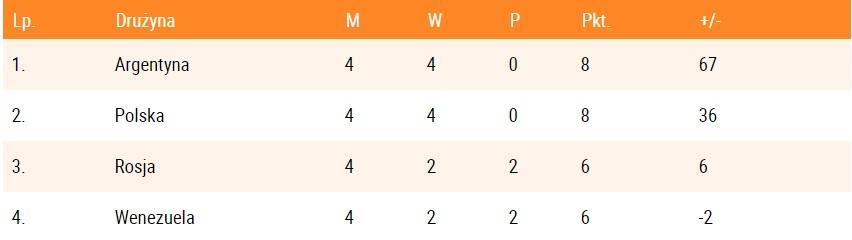 Mistrzostwa Świata w Koszykówce mężczyzn - Chiny 2019 Polska12