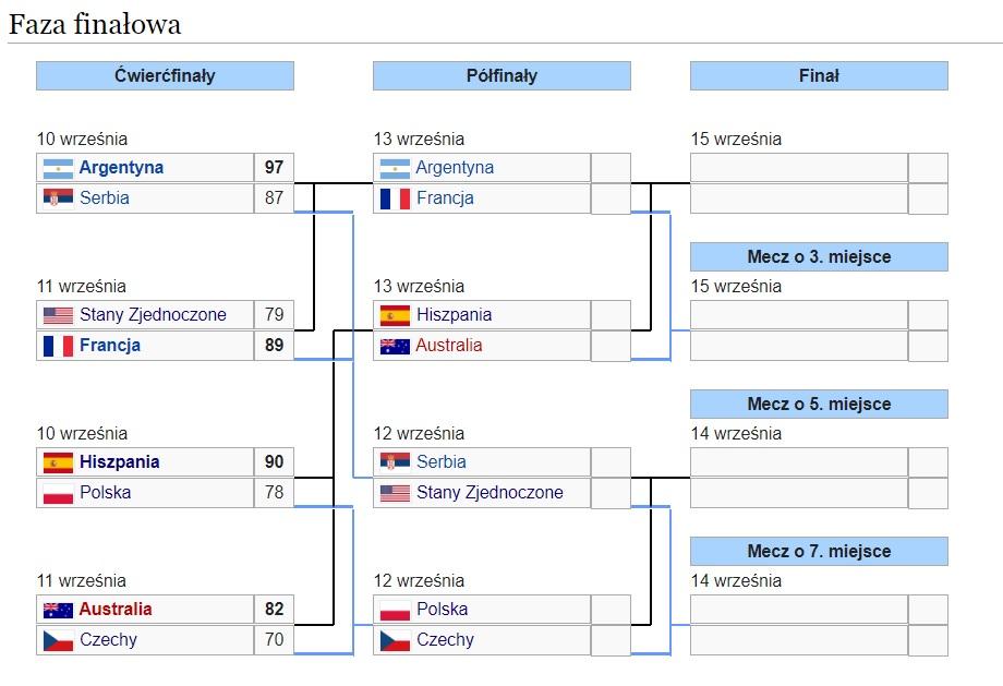Mistrzostwa Świata w Koszykówce mężczyzn - Chiny 2019 Pzafin12