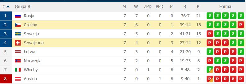 Mistrzostwa Świata Elity w Hokeju na Lodzie - Słowacja 2019  Tabela11