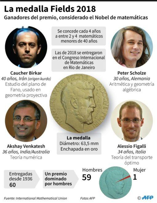 Ganadores de las medallas Fields 2018: Premio Nobel en matemáticas 2f798d10