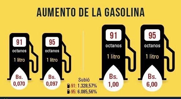 Venezuela:Precio de su gasolina Recuer10