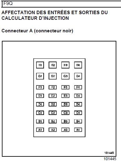 Mégane 2 : perte puissance défaut pédale accélérateur Connec10