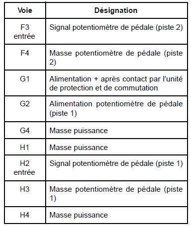 Mégane 2 : perte puissance défaut pédale accélérateur Tablea10