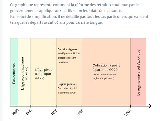 Grève unitaire du 17 décembre 2019 contre la réforme des retraites - Page 5 Graphi10