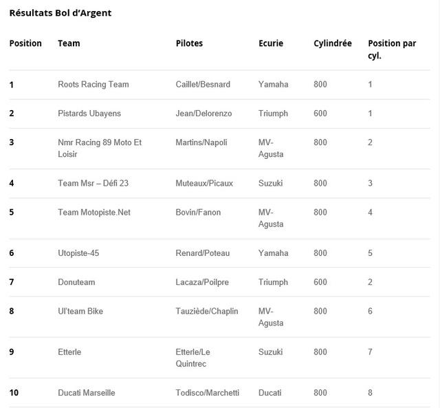 TEAM MOTOPISTE AU BOL D ARGENT 2016 : 5èmes !!! Articl10