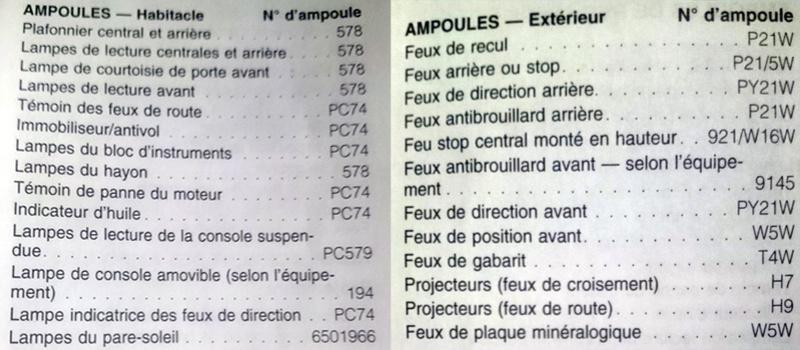 ampoules - Références des ampoules pour S4 RG 2.8 2005 ( A vérifier pour les autres années )  Ampoul10