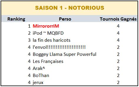 Palmarès Inter-saisons - Souffle de Nostalgie Saison11