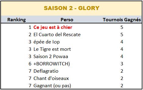 Palmarès Inter-saisons - Souffle de Nostalgie Saison12
