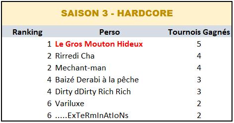 Palmarès Inter-saisons - Souffle de Nostalgie Saison13
