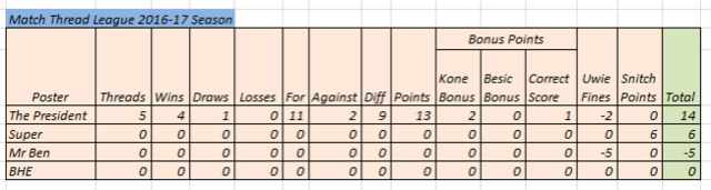 Match Thread league 2016-17 season Match_10