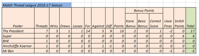 Match Thread league 2016-17 season - Page 2 Match_12