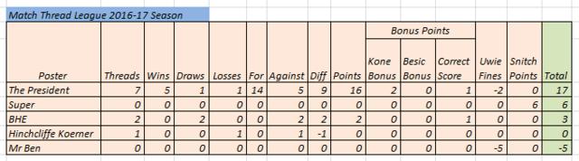 Match Thread league 2016-17 season - Page 2 Match_13