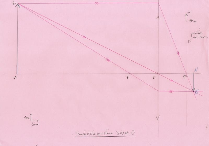 Corrigé TD n°2 : Modélisation de l'oeil Numyri17