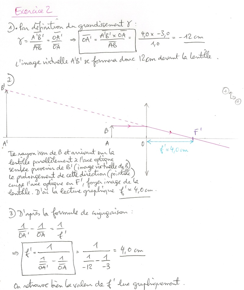 Corrigé TD n°2 : Modélisation de l'oeil Numyri28
