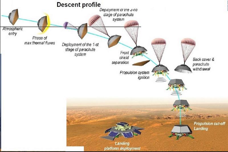 ExoMars-2020- Préparation de la mission (Rosalind Franklin) - Page 8 Edl_ex10