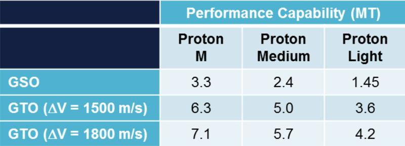 Nouvelles versions de Proton Perfor10