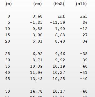 Incidence de la différence de diamètre des tubes de lunettes ? 50m10