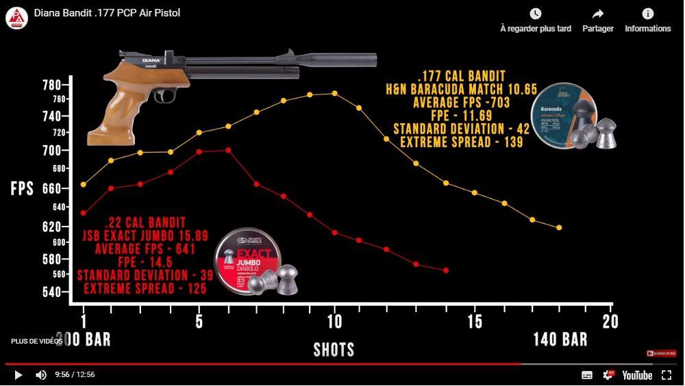 Pistolet PCP Diana Bandit, des avis ? Veloci10
