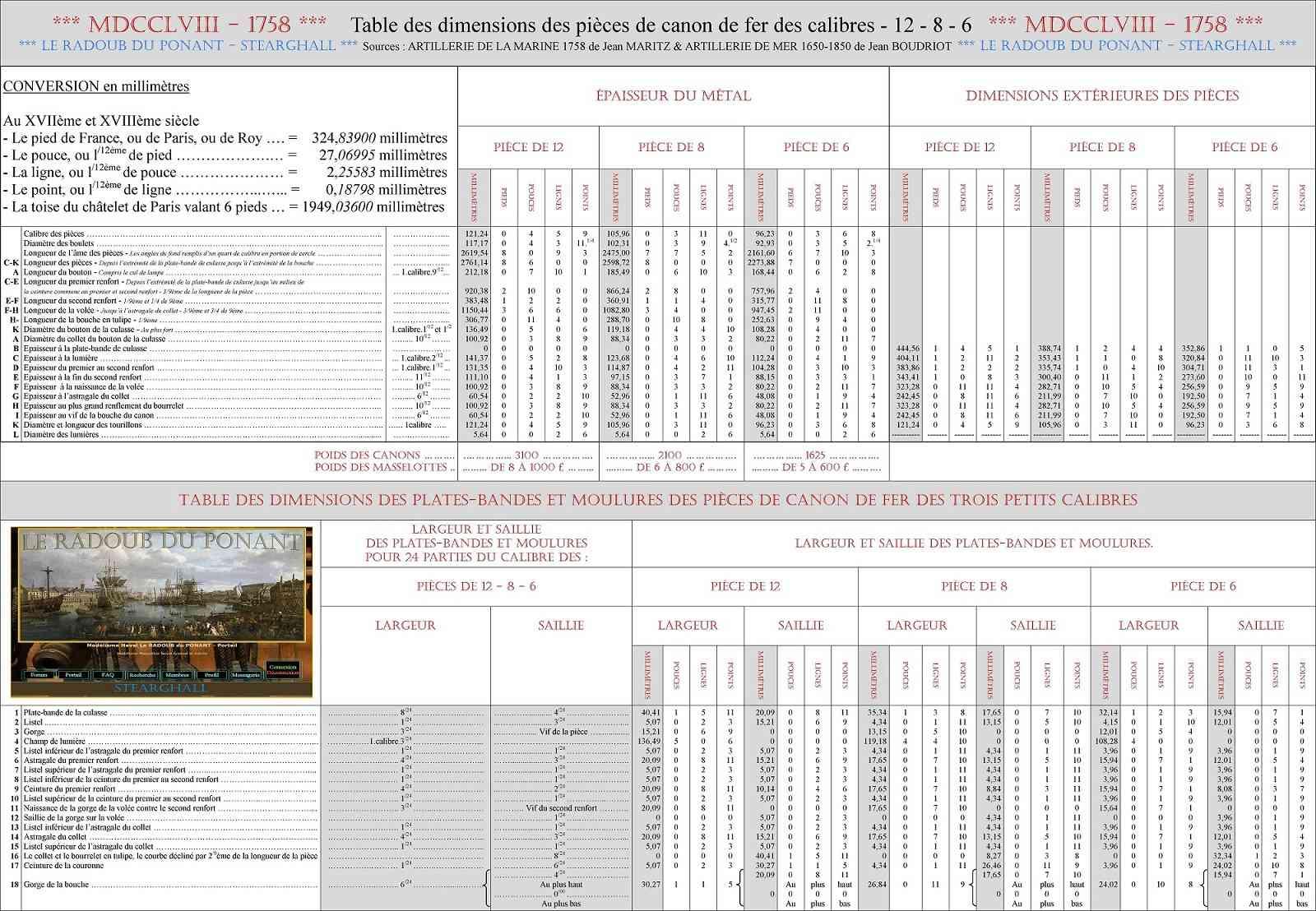 XVII et XVIII siècle - France - Tableaux des dimensions des canons de fer de calibre 12, 8 et 6 Dimens13