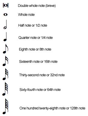 Solfège et théorie musicale Notes10