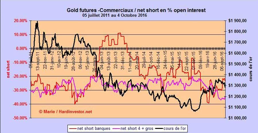 Marché or et argent /Comex / positions des bullions banks / infos en mensuel - Page 5 Cot_go10