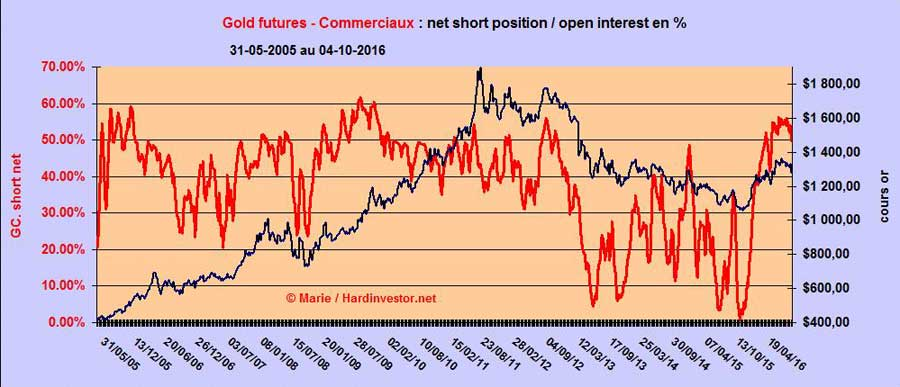 Futures de l'or / Cots - Analyse au 4 octobre 2016 Gold-c10