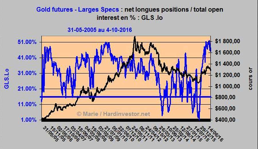 Futures de l'or / Cots - Analyse au 4 octobre 2016 Gold-l10