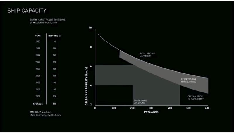 [SpaceX] Actualités et développements du Raptor, du lanceur et des vaisseaux de l'ITS - Page 19 Presse13