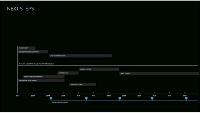 [SpaceX] Actualités et développements du Raptor, du lanceur et des vaisseaux de l'ITS - Page 19 Presse18