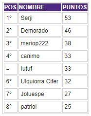 Porra 2018-2019. Ganador: Serji - Página 3 Clasif33