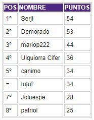 Porra 2018-2019. Ganador: Serji - Página 3 Clasif34