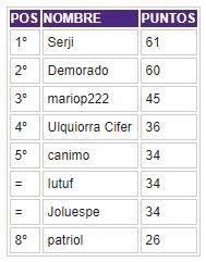 Porra 2018-2019. Ganador: Serji - Página 3 Clasif35
