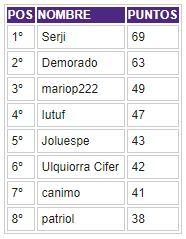 Porra 2018-2019. Ganador: Serji - Página 5 Clasif42