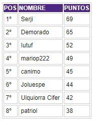 Porra 2018-2019. Ganador: Serji - Página 5 Clasif43